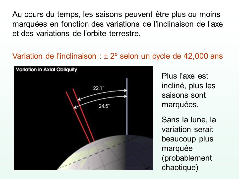 Au cours du temps, les saisons peuvent être plus ou moins marquées en fonction des variations de l'inclinaison de l'axe et des variations de l'orbite