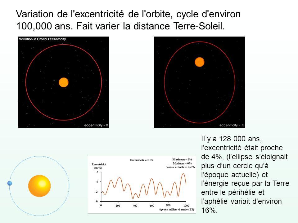 Variation de l'excentricité de l'orbite, cycle d'environ 100,000 ans. Fait varier la distance Terre-Soleil. Il y a 128 000 ans, lexcentricité était pr
