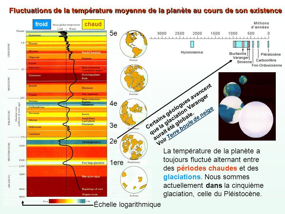 Fluctuations de la température moyenne de la planète au cours de son existence La température de la planète a toujours fluctué alternant entre des pér