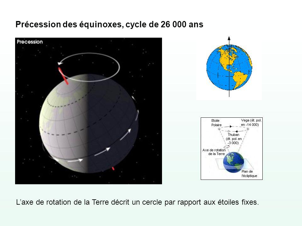Précession des équinoxes, cycle de 26 000 ans Laxe de rotation de la Terre décrit un cercle par rapport aux étoiles fixes.