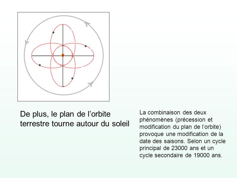 De plus, le plan de lorbite terrestre tourne autour du soleil La combinaison des deux phénomènes (précession et modification du plan de lorbite) provo