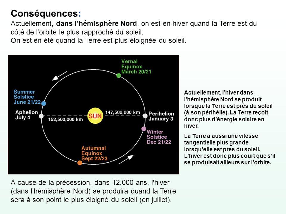 Conséquences: Actuellement, dans l'hémisphère Nord, on est en hiver quand la Terre est du côté de l'orbite le plus rapproché du soleil. On est en été