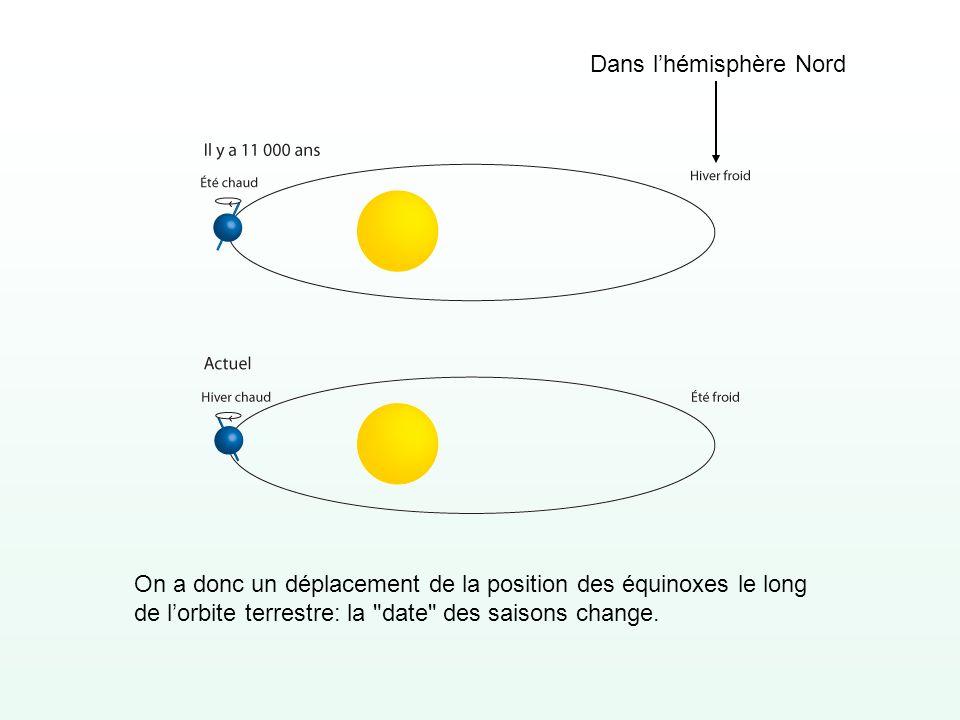 On a donc un déplacement de la position des équinoxes le long de lorbite terrestre: la