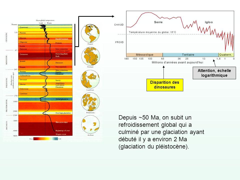 Le cycle du carbone Dans les océans CO 2 atmosphérique 760 GT Carbone fossile (pétrole – CH 4 ) Ions carbonates et bicarbonates en profondeur 40 000 GT combustion Ions carbonates et bicarbonates surface 1000 GT 92 GT90 GT Biomasse des océans décomposition respiration photosynthèse fabrication de ciment CaCO 3 CaO + CO 2 Le calcaire se forme surtout par la lente accumulation des coquilles calcaires du plancton calcaire 50 000 000 GT Ca ++ + CO 3 -- CaCO 3