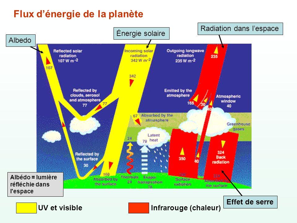 Flux dénergie de la planète Effet de serre Albedo Énergie solaire Radiation dans lespace Albédo = lumière réfléchie dans l'espace UV et visibleInfraro