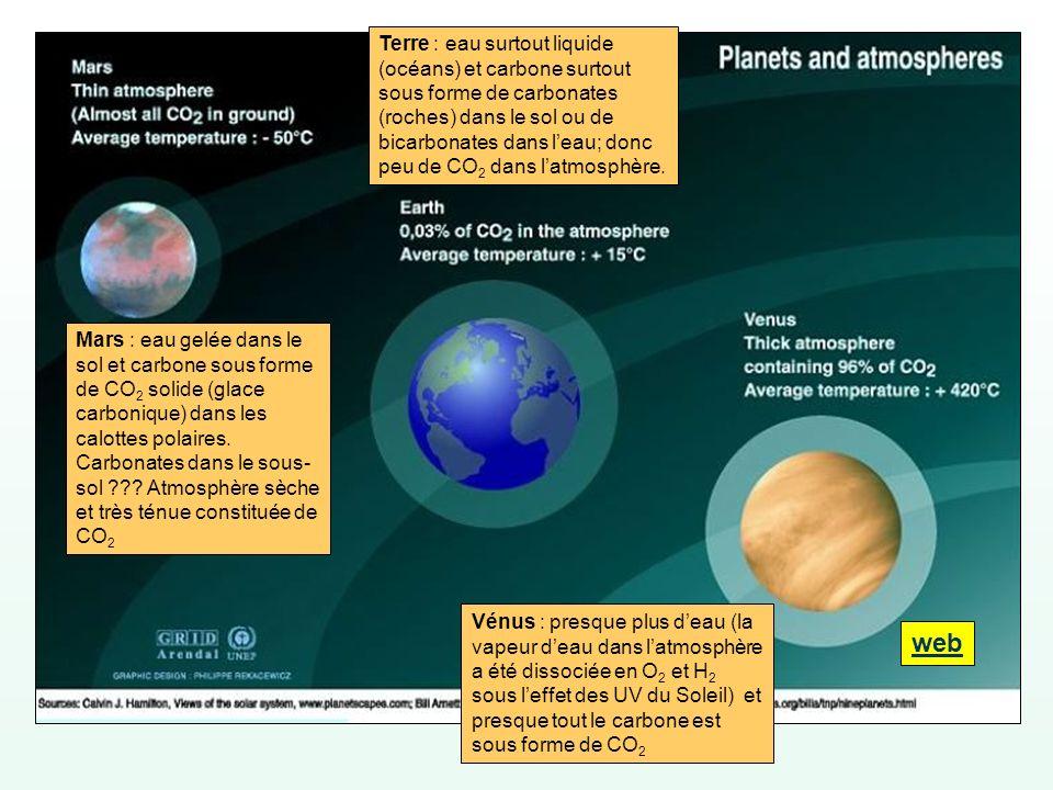 Vénus : presque plus deau (la vapeur deau dans latmosphère a été dissociée en O 2 et H 2 sous leffet des UV du Soleil) et presque tout le carbone est
