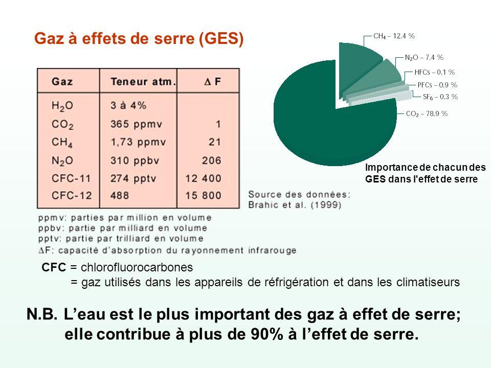 Gaz à effets de serre (GES) N.B. Leau est le plus important des gaz à effet de serre; elle contribue à plus de 90% à leffet de serre. CFC = chlorofluo