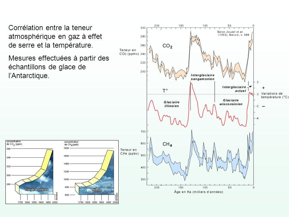 Corrélation entre la teneur atmosphérique en gaz à effet de serre et la température. Mesures effectuées à partir des échantillons de glace de lAntarct