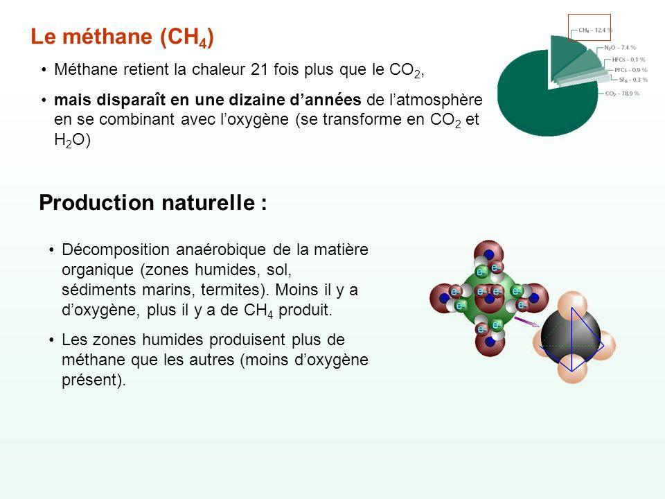 Le méthane (CH 4 ) Méthane retient la chaleur 21 fois plus que le CO 2, mais disparaît en une dizaine dannées de latmosphère en se combinant avec loxy