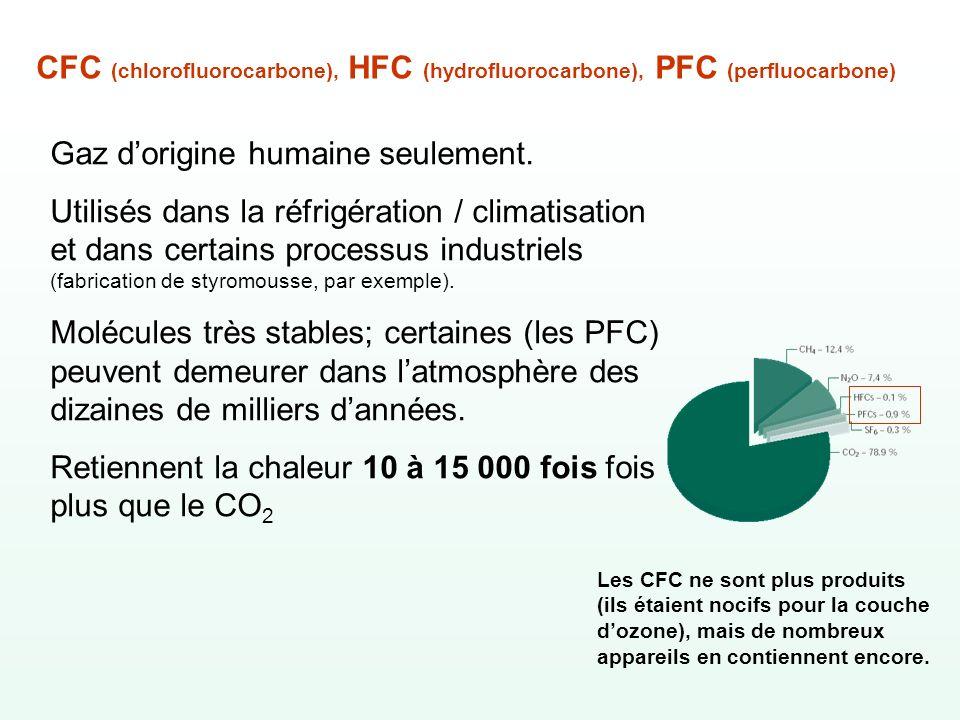 CFC (chlorofluorocarbone), HFC (hydrofluorocarbone), PFC (perfluocarbone) Gaz dorigine humaine seulement. Utilisés dans la réfrigération / climatisati