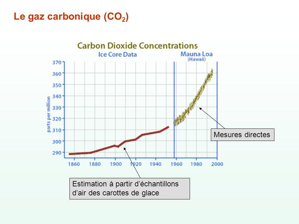 Le gaz carbonique (CO 2 ) Mesures directes Estimation à partir déchantillons dair des carottes de glace