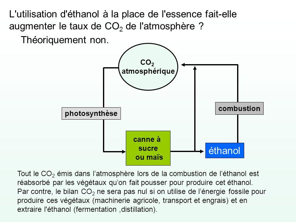 L'utilisation d'éthanol à la place de l'essence fait-elle augmenter le taux de CO 2 de l'atmosphère ? Théoriquement non. CO 2 atmosphérique canne à su