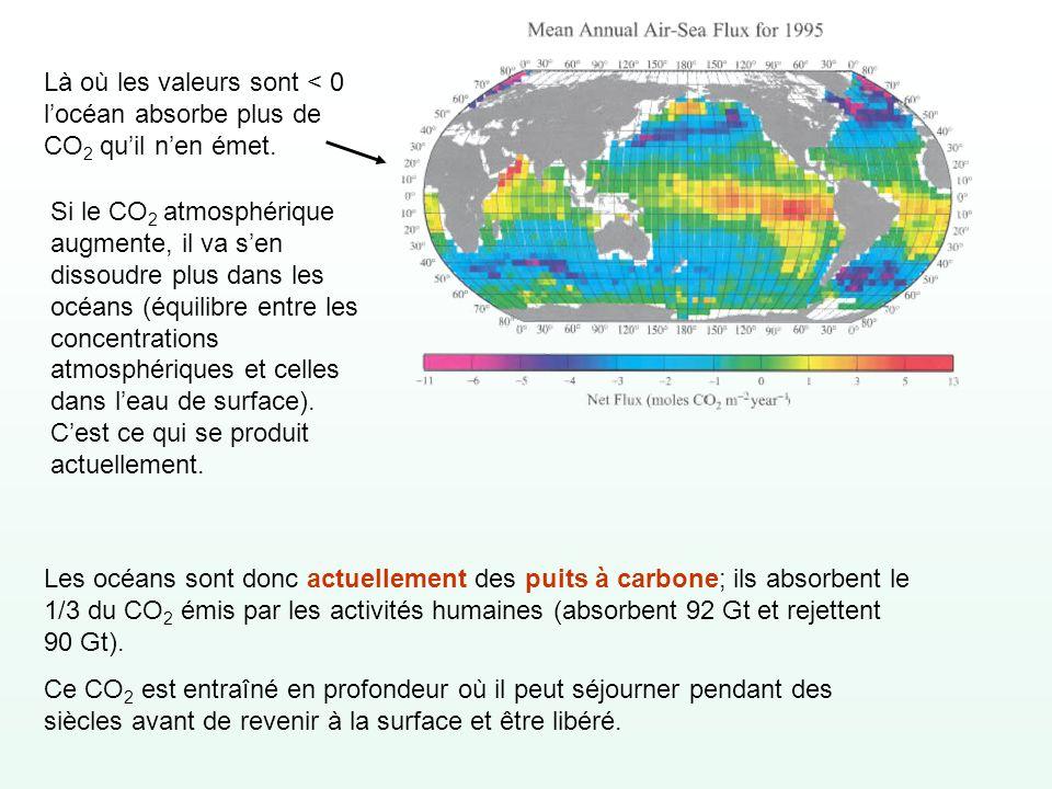 Là où les valeurs sont < 0 locéan absorbe plus de CO 2 quil nen émet. Si le CO 2 atmosphérique augmente, il va sen dissoudre plus dans les océans (équ