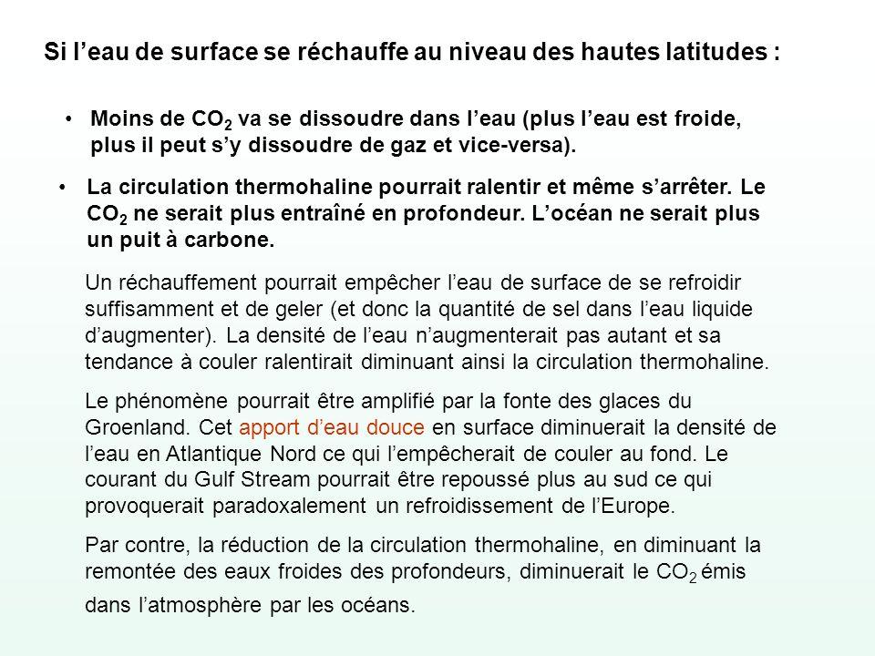 Si leau de surface se réchauffe au niveau des hautes latitudes : Moins de CO 2 va se dissoudre dans leau (plus leau est froide, plus il peut sy dissou
