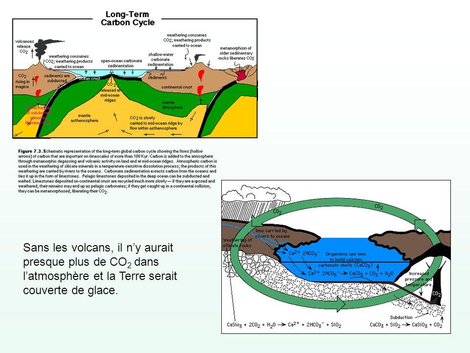 Sans les volcans, il ny aurait presque plus de CO 2 dans latmosphère et la Terre serait couverte de glace.
