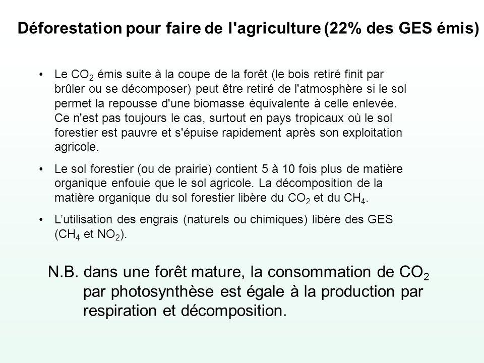 Déforestation pour faire de l'agriculture (22% des GES émis) Le CO 2 émis suite à la coupe de la forêt (le bois retiré finit par brûler ou se décompos