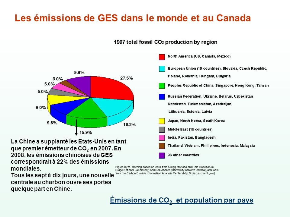 Les émissions de GES dans le monde et au Canada La Chine a supplanté les Etats-Unis en tant que premier émetteur de CO 2 en 2007. En 2008, les émissio