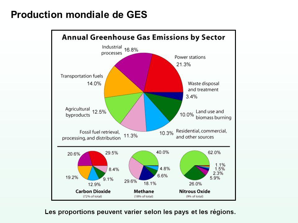 Les proportions peuvent varier selon les pays et les régions. Production mondiale de GES