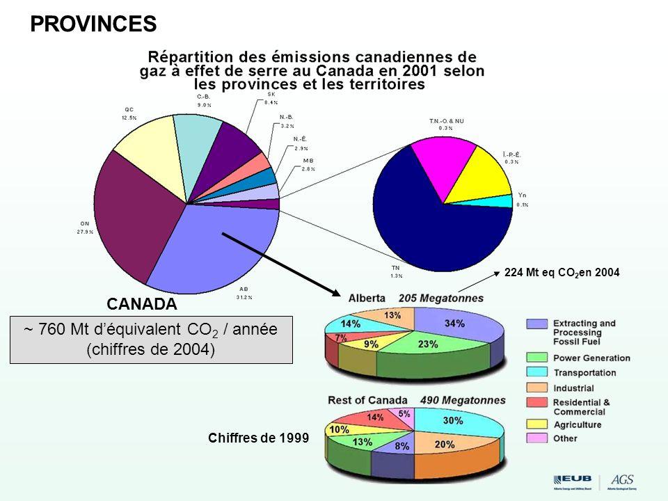 Chiffres de 1999 CANADA PROVINCES 224 Mt eq CO 2 en 2004 ~ 760 Mt déquivalent CO 2 / année (chiffres de 2004)