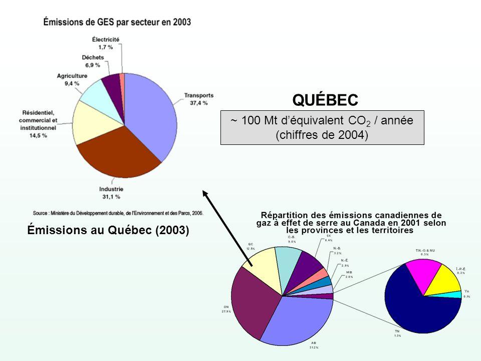 Émissions au Québec (2003) QUÉBEC ~ 100 Mt déquivalent CO 2 / année (chiffres de 2004)