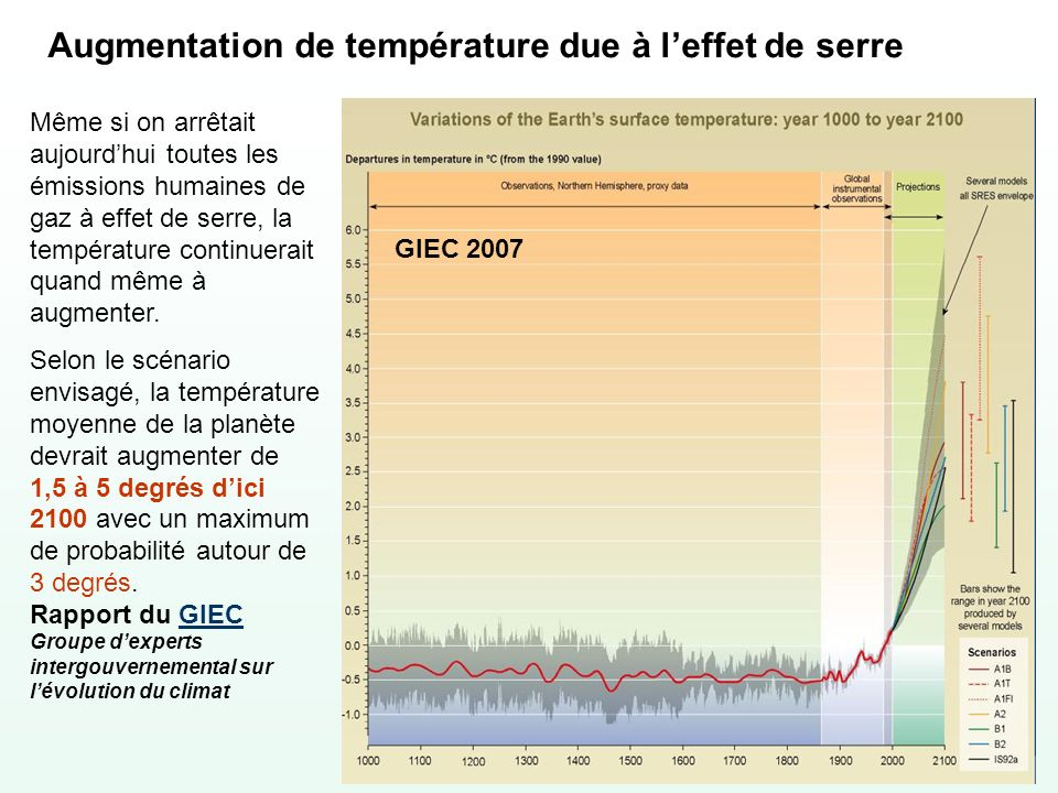 Augmentation de température due à leffet de serre Même si on arrêtait aujourdhui toutes les émissions humaines de gaz à effet de serre, la température