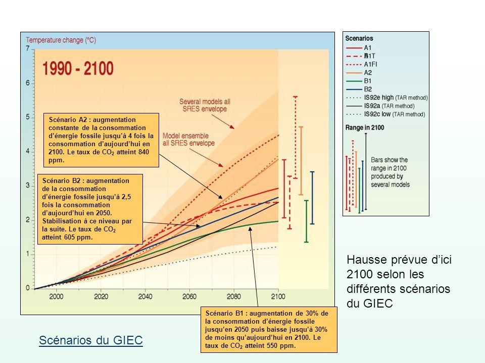 Hausse prévue dici 2100 selon les différents scénarios du GIEC Scénario B1 : augmentation de 30% de la consommation dénergie fossile jusquen 2050 puis
