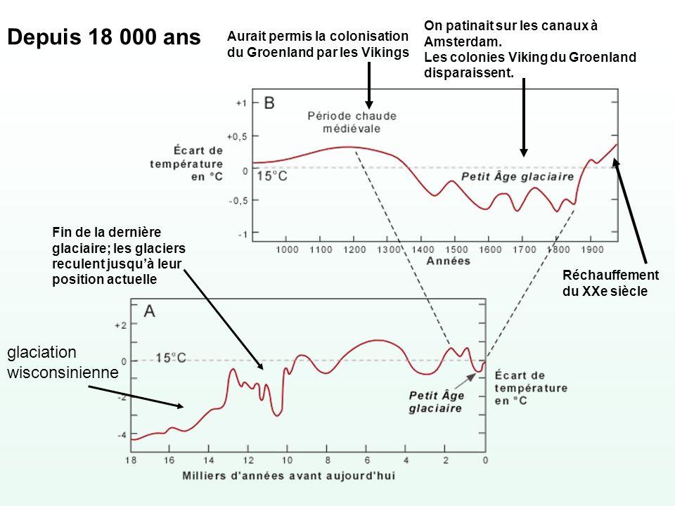 Variation de l excentricité de l orbite, cycle d environ 100,000 ans.
