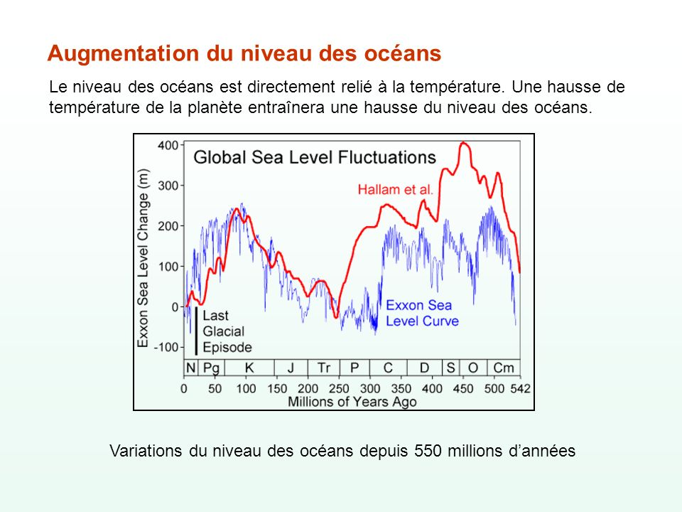 Augmentation du niveau des océans Le niveau des océans est directement relié à la température. Une hausse de température de la planète entraînera une