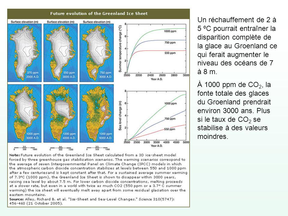Un réchauffement de 2 à 5 ºC pourrait entraîner la disparition complète de la glace au Groenland ce qui ferait augmenter le niveau des océans de 7 à 8