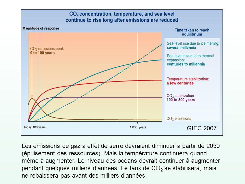 Les émissions de gaz à effet de serre devraient diminuer à partir de 2050 (épuisement des ressources). Mais la température continuera quand même à aug