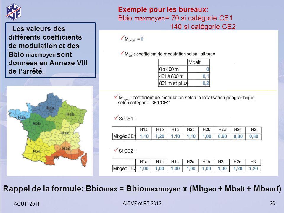 Les valeurs des différents coefficients de modulation et des Bbio maxmoyen sont données en Annexe VIII de larrêté. Exemple pour les bureaux: Bbio maxm