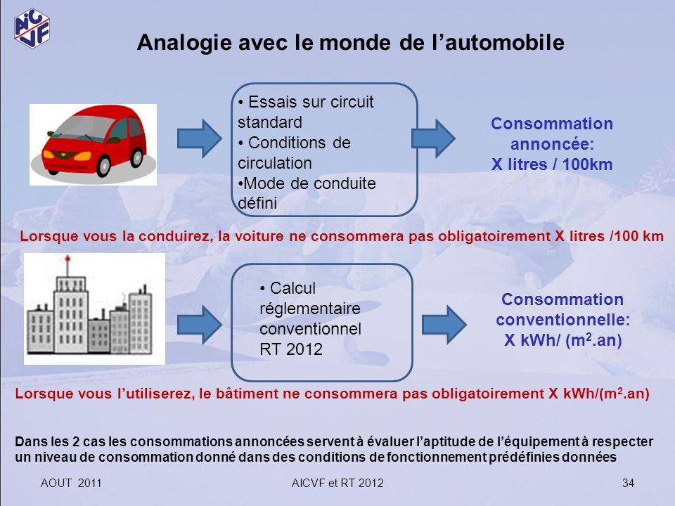 AOUT 2011AICVF et RT 2012 34 Analogie avec le monde de lautomobile Consommation annoncée: X litres / 100km Consommation conventionnelle: X kWh/ (m 2.a