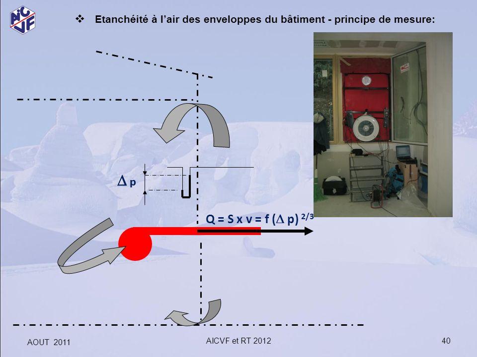 40 p Q = S x v = f ( p) 2/3 p Etanchéité à lair des enveloppes du bâtiment - principe de mesure: AOUT 2011 AICVF et RT 2012