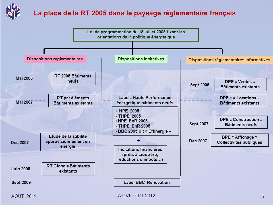 Loi de programmation du 13 juillet 2005 fixant les orientations de la politique énergétique Dispositions réglementairesDispositions incitatives Dispos