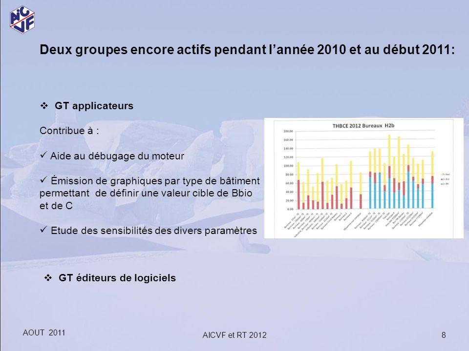 Deux groupes encore actifs pendant lannée 2010 et au début 2011: GT applicateurs Contribue à : Aide au débugage du moteur Émission de graphiques par t