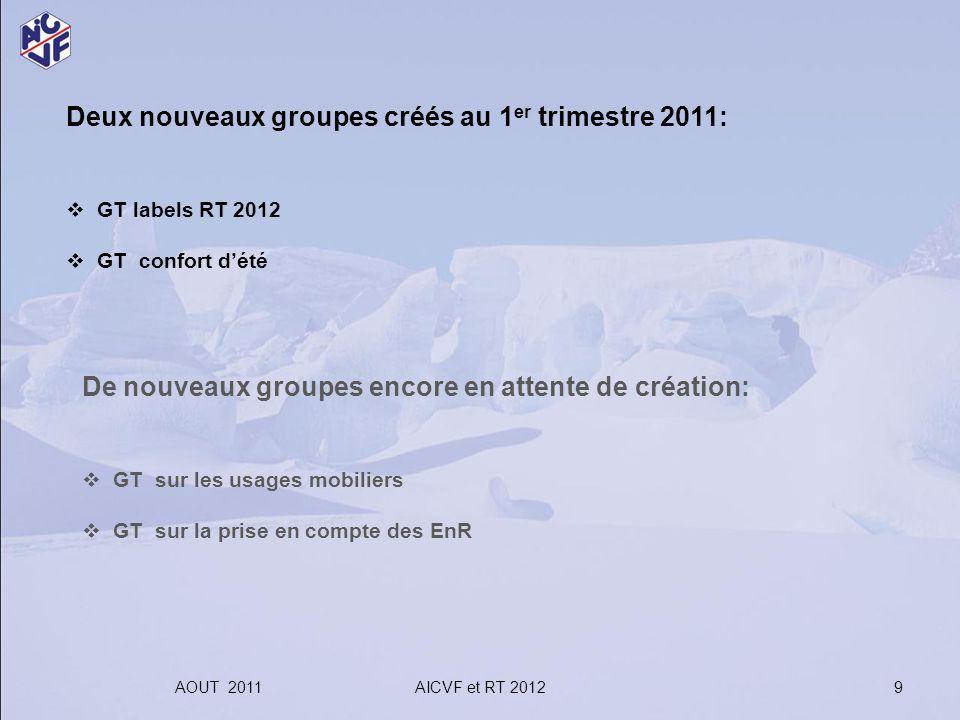 AOUT 2011AICVF et RT 2012 9 Deux nouveaux groupes créés au 1 er trimestre 2011: GT labels RT 2012 GT confort dété De nouveaux groupes encore en attent