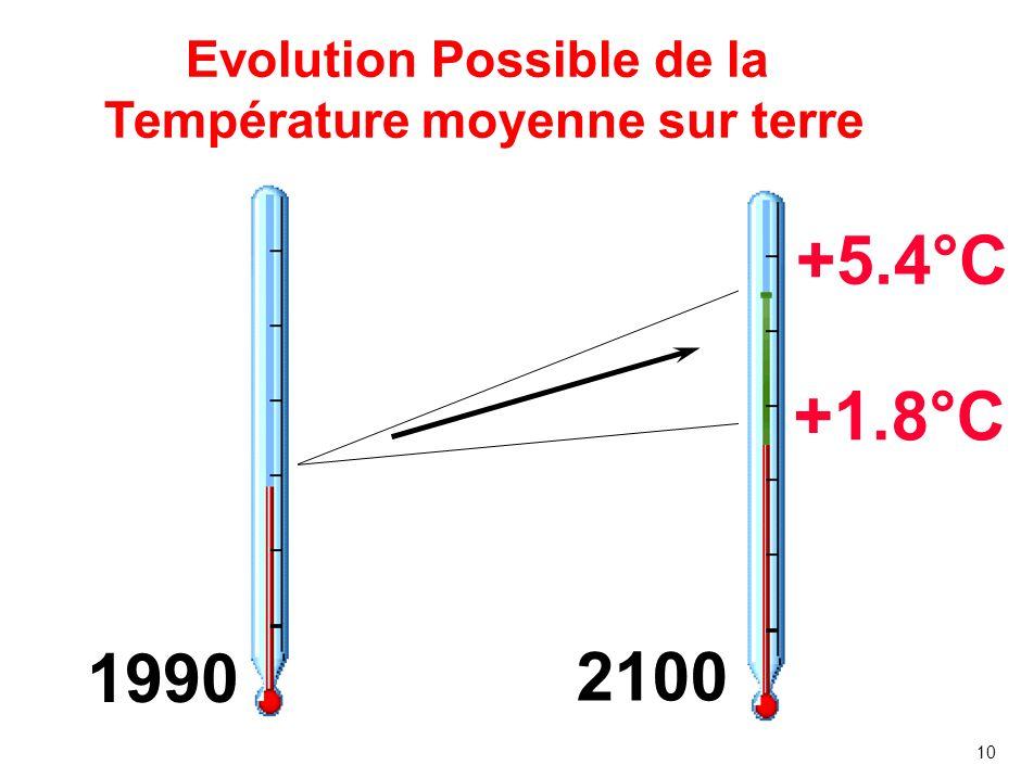 10 Evolution Possible de la Température moyenne sur terre 1990 2100 +5.4°C +1.8°C