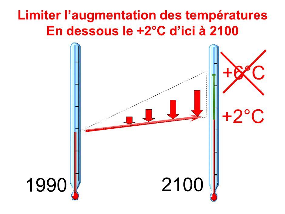 Limiter laugmentation des températures En dessous le +2°C dici à 2100 1990 2100 +6°C +2°C