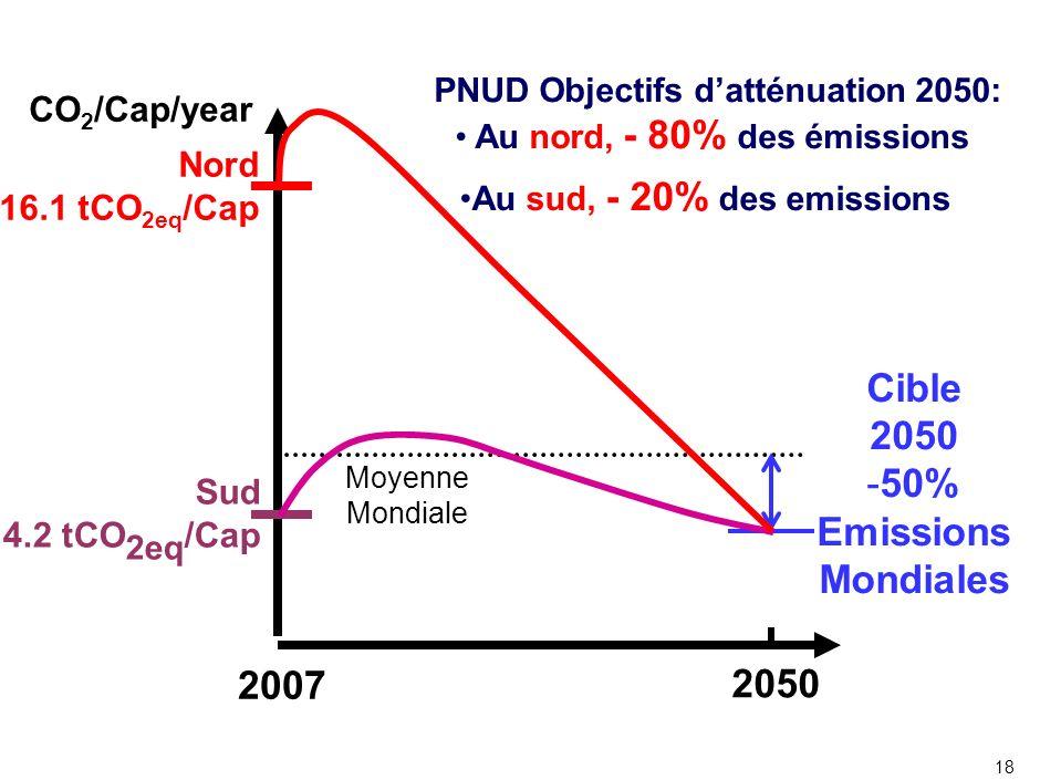 18 2007 2050 Moyenne Mondiale Sud 4.2 tCO 2eq /Cap Nord 16.1 tCO 2eq /Cap Cible 2050 -50% Emissions Mondiales CO 2 /Cap/year PNUD Objectifs datténuati