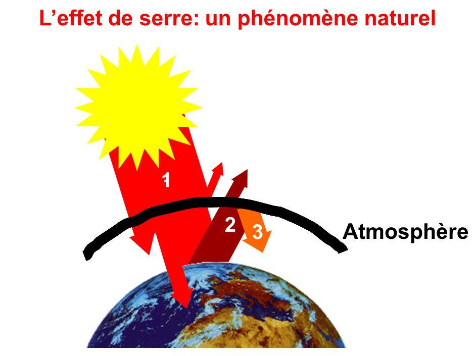 Atmosphère Leffet de serre: un phénomène naturel 11 2 1 1 3