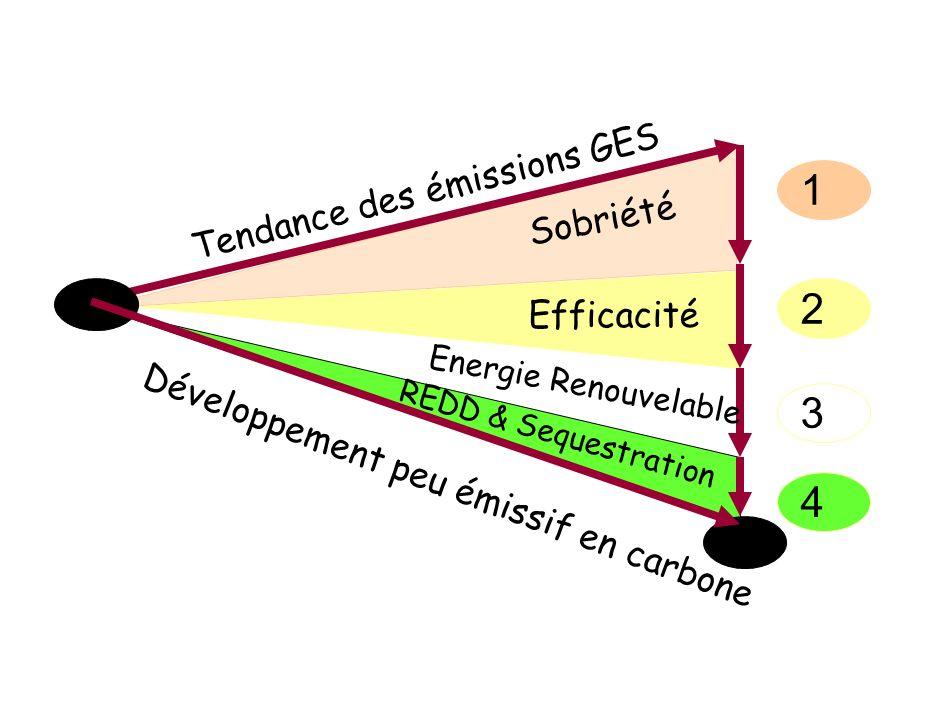 1 2 3 4 Tendance des émissions GES Développement peu émissif en carbone Sobriété Efficacité Energie Renouvelable REDD & Sequestration