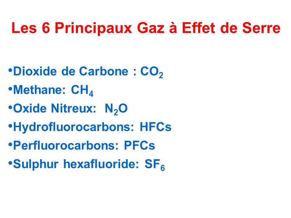 Les 6 Principaux Gaz à Effet de Serre Dioxide de Carbone : CO 2 Methane: CH 4 Oxide Nitreux: N 2 O Hydrofluorocarbons: HFCs Perfluorocarbons: PFCs Sul