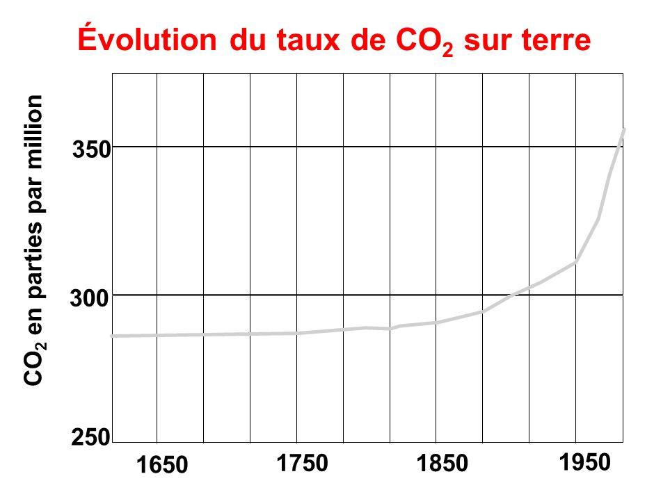 Évolution du taux de CO 2 sur terre 250 300 350 CO 2 en parties par million 1650 1750 1850 1950