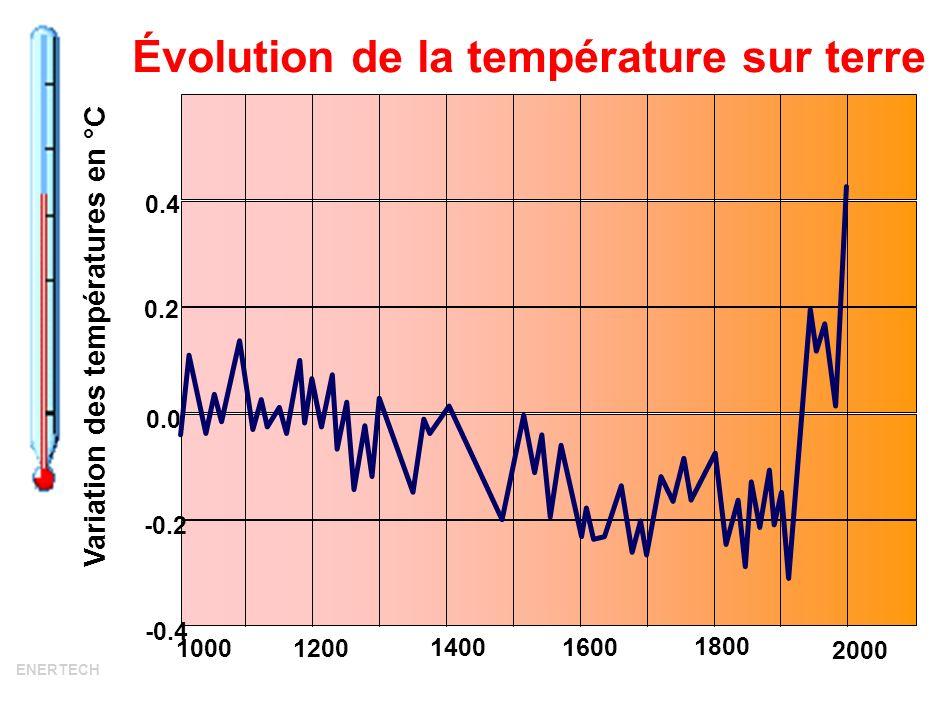 6 Classement des 20 années les plus chaudes depuis 1880, par ordre décroissant de température Source lUnion of Concerned Scientists (1) http://www.ucsusa.org/global_warming/science/recordtemp2005.htmlhttp://www.ucsusa.org/global_warming/science/recordtemp2005.html 12005111990 11998121995 32002132000 42003141991 52007151987 62004161988 72006171994 82001181983 92008191996 101997201944