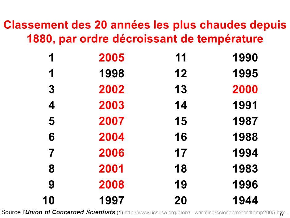 6 Classement des 20 années les plus chaudes depuis 1880, par ordre décroissant de température Source lUnion of Concerned Scientists (1) http://www.ucs