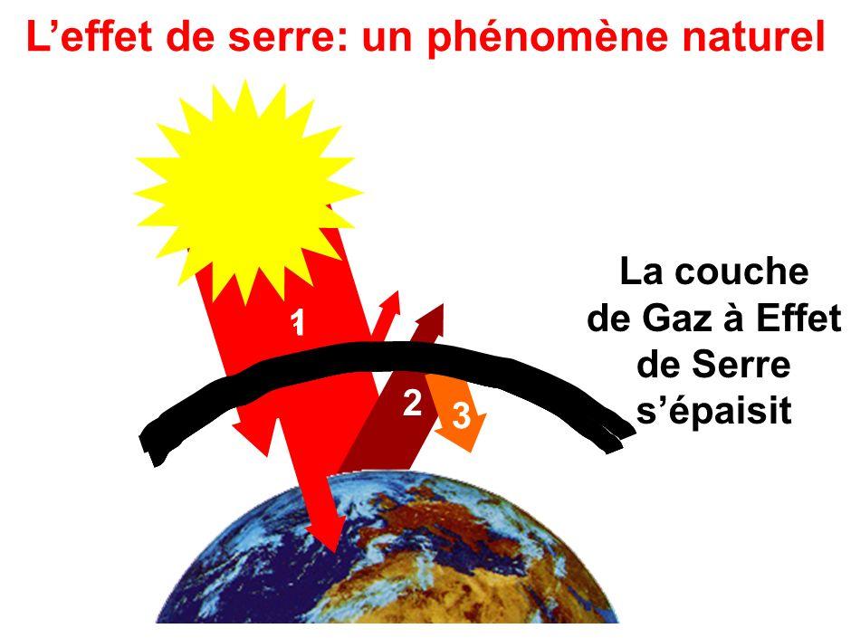 La couche de Gaz à Effet de Serre sépaisit Leffet de serre: un phénomène naturel 11 2 1 1 3