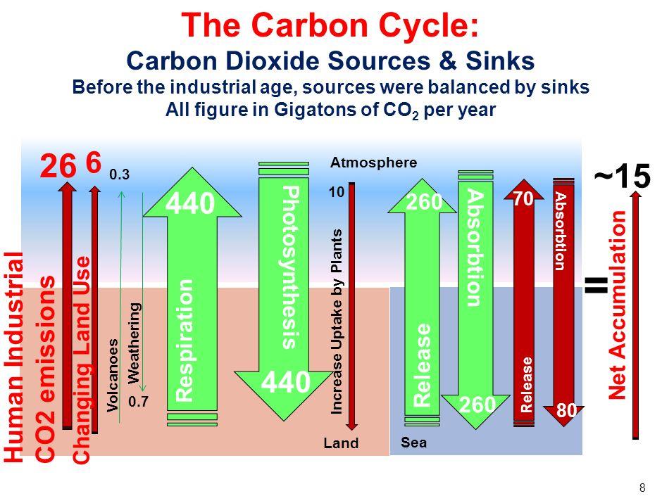 9 Projection des évolutions concentration CO2 1800 20002100 CO 2 (in ppm) 280 367 970 540