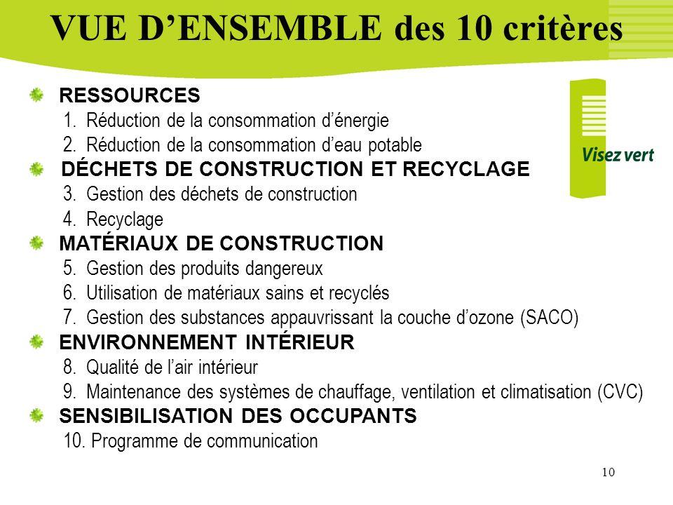 10 VUE DENSEMBLE des 10 critères RESSOURCES 1. Réduction de la consommation dénergie 2. Réduction de la consommation deau potable DÉCHETS DE CONSTRUCT