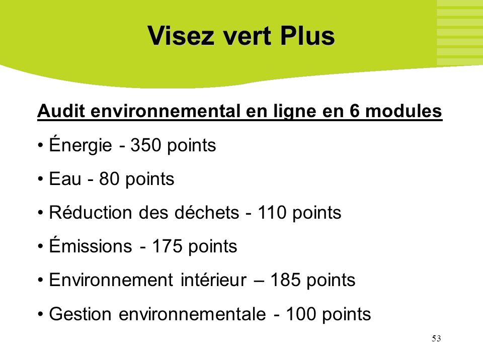 53 Visez vert Plus Audit environnemental en ligne en 6 modules Énergie - 350 points Eau - 80 points Réduction des déchets - 110 points Émissions - 175