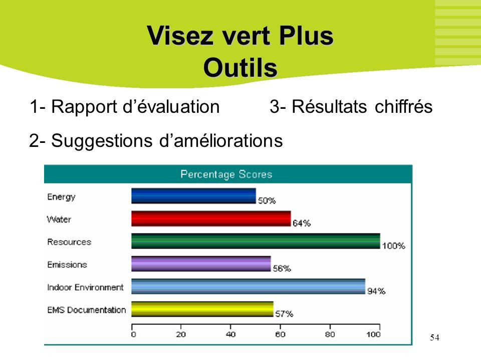 54 Visez vert Plus Outils 1- Rapport dévaluation3- Résultats chiffrés 2- Suggestions daméliorations